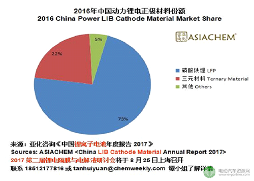 政策驱动中国动力电池能量密度提升