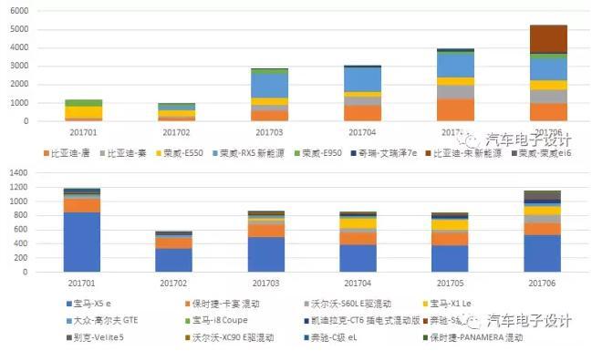中国新能源汽车2017上半年销量分析