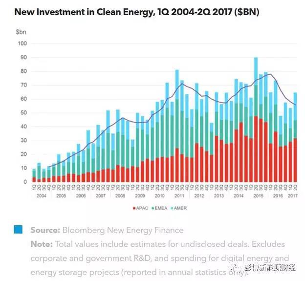 2017年第二季度清洁能源投资趋势