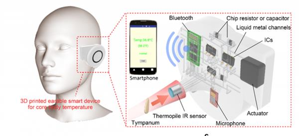 实时检测人体核心温度的3D打印耳戴式传感器设备