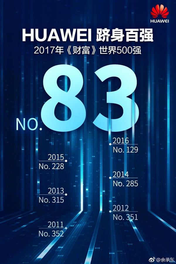 华为世界500强排83!余承东微博晒排名史
