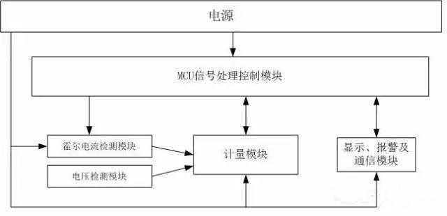 专利丨基于霍尔传感器的宽量程电能表