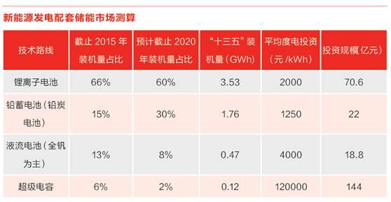 储能行业爆发前夜 储能的市场在哪里?