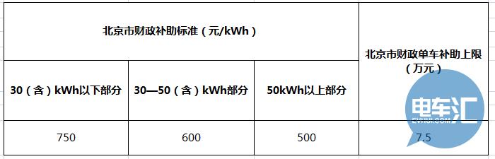 盘点:2017年新能源商用车地补细则