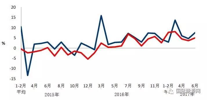 2017年1-6月份电力工业运行简况(图表)