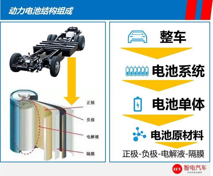 比亚迪e6电池技术解析