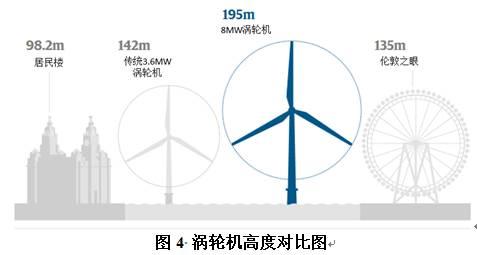 世界最大风力发电机在英国利物浦附近上线