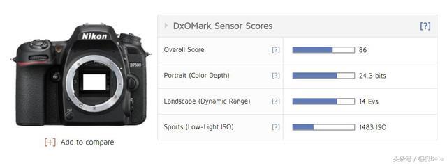 DxO带来尼康D7500传感器测试结果