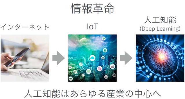 孙正义最新演讲PPT曝光:30年后人和机器人共生