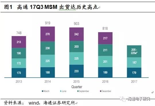 高通、台积电发财报 电子产业链Q3动向预测