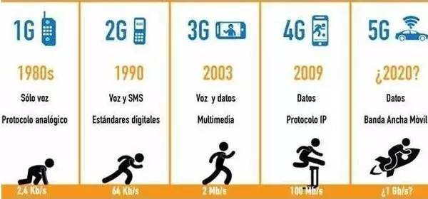 5G时代即将来临 三大运营商是如何布局的