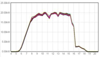 分布式光伏電站發電量偏低原因竟然是這樣子的! 行業新聞-聊城市泰悅光伏新能源科技有限公司