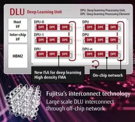 富士通也要做AI了,一上来就是DLU微处理器?