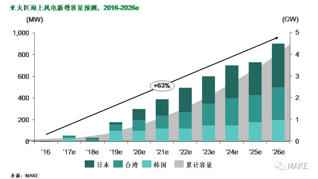 累计并网容量将于未来十年内实现111GW