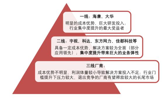 2017年中国传统安防行业格局及后端应用趋势分析