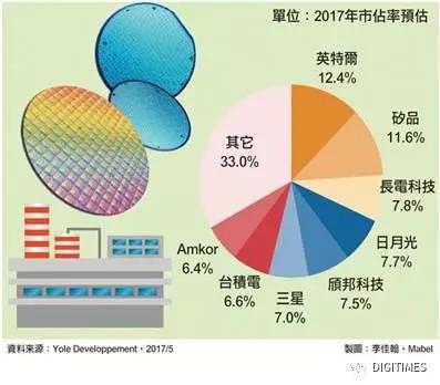 """中国半导体行业的三个""""超前""""数字"""