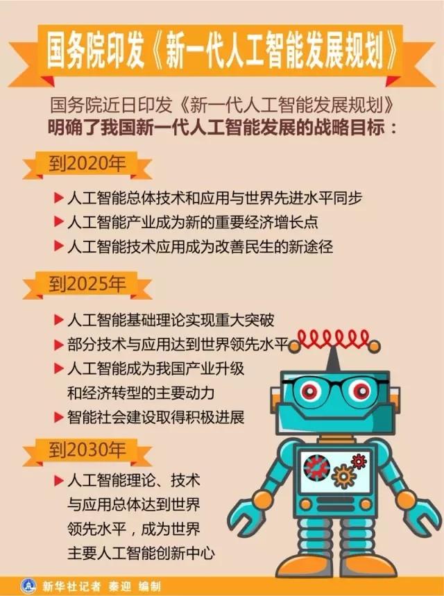 新一代人工智能发展规划印发 谁将成为龙头?