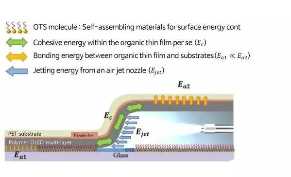 基于气体喷射的OLED多层薄膜转印技术