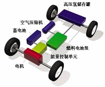 燃料电池汽车:商业化元年到了吗?