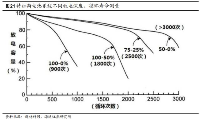 报告|特斯拉电池管理系统深度剖析