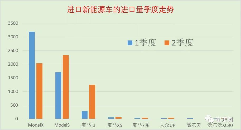 17年上半年中国进口新能源车进销分析