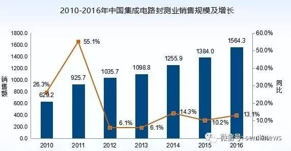 中国集成电路封测产业得到快速发展,自2011年起的6年,销售收入比2010