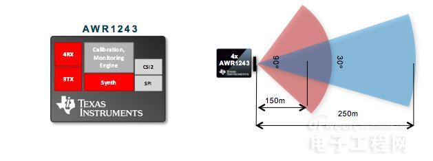 小芯片有大舞台 TI 77GHz毫米波雷达强势降临汽车、工业领域