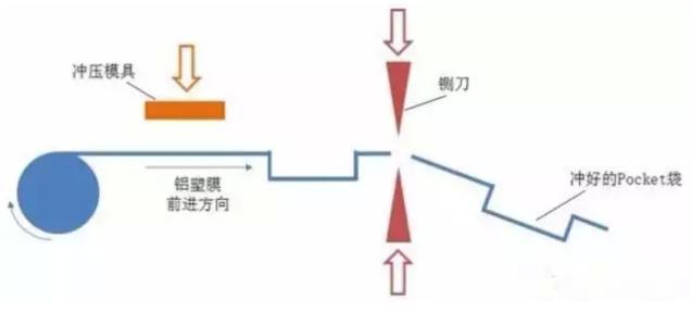 从电路到芯片制造过程