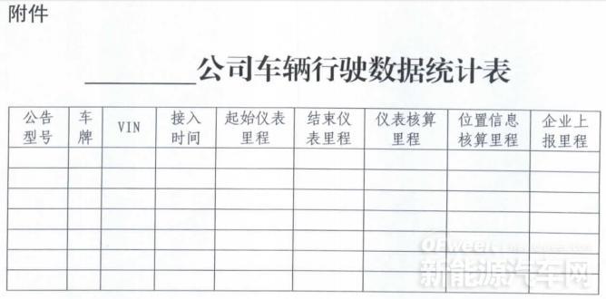 北京:非个人用户申请2016年新能源车补贴 3万公里成硬指标