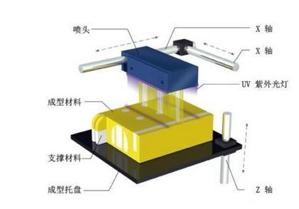 3D打印技术推动汽车制造变革 六大技术全解析