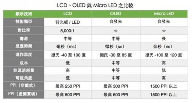 号称秒杀OLED和液晶 Micro LED技术真能行吗?