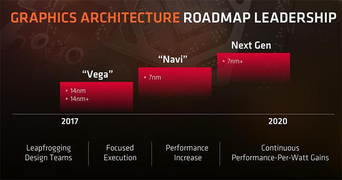 AMD Vega架构显卡背后的变革