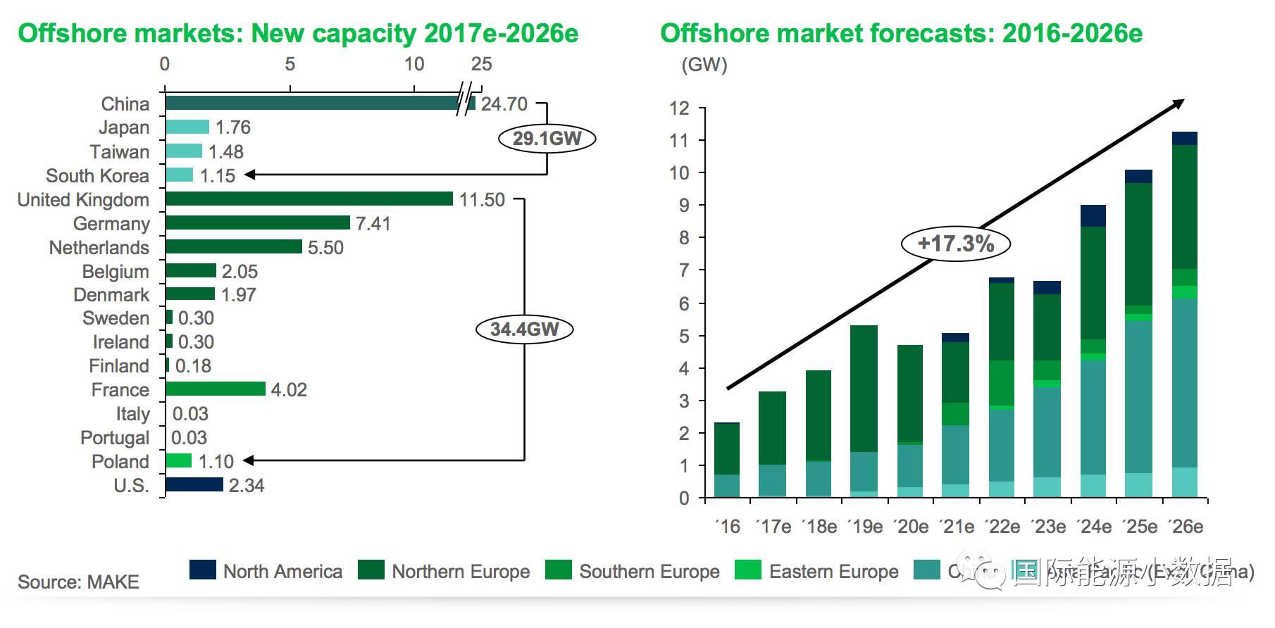 全球5大海上风电市场:中国第一!