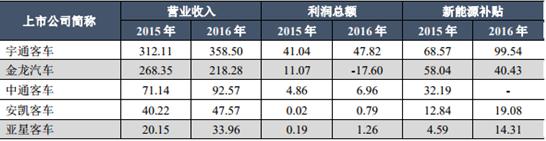 新能源客车OEM与供应链格局的变化趋势