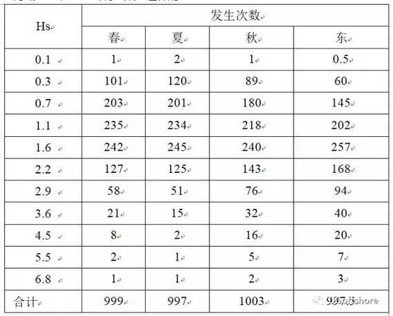 风电运维船的作业概率评估及思考