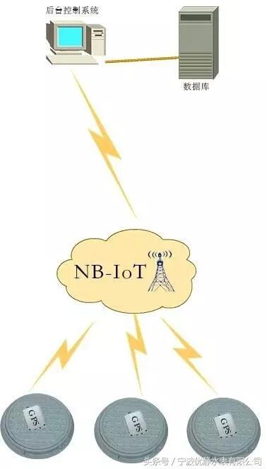智能物联网NB-loT技术的优点