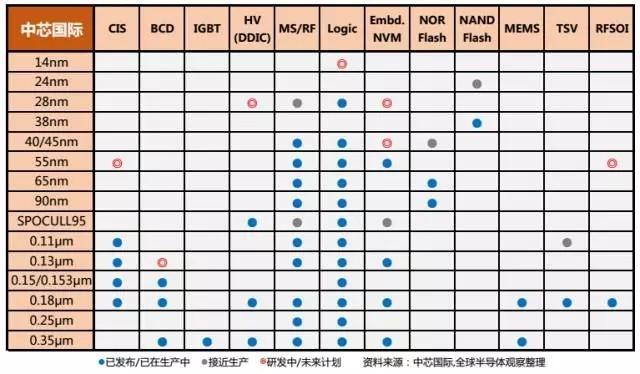 解析:中芯国际各制程技术节点和产品组合
