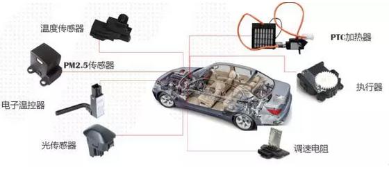 增量空间 2016年,传感器在汽车市场上的使用量将达240美元/辆,全球