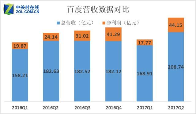 移动AI双发力:百度Q2净利增幅高达82.9%