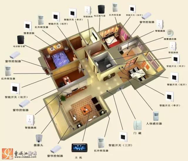 攻略:给你一套单身贵族的智能家居系统