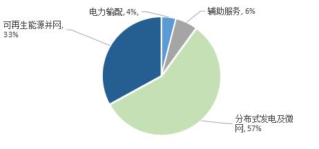 国内锂电池储能产业现状分析