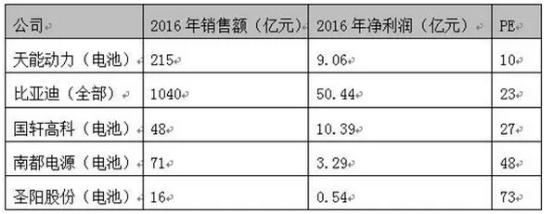 2016年中国电池行业百强企业榜单 天能电池位居第一