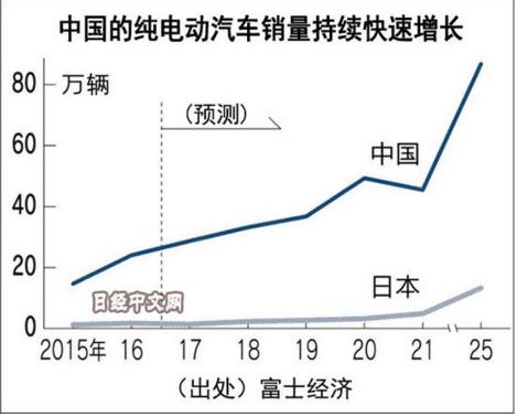 日本中小企业分羹中国纯电动车市场