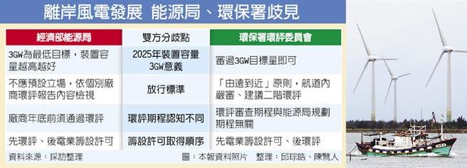 """发展离岸风电 台湾""""能源局、环保署""""歧见"""