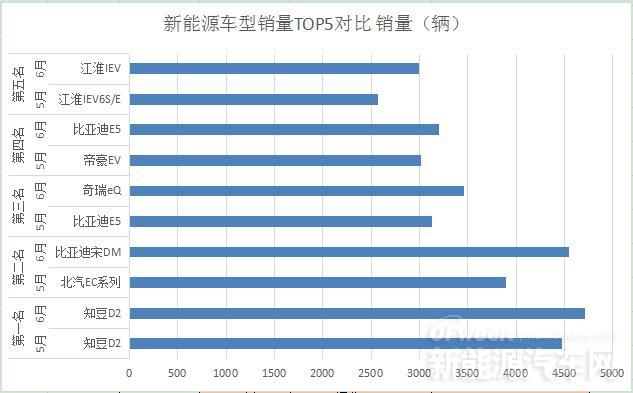 6月新能源车型TOP5半年变化分析