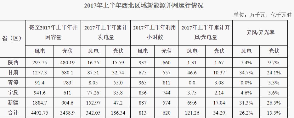 上半年西北五省(区)新增风电105万千瓦