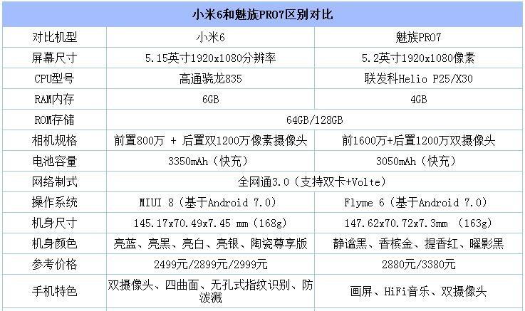 魅族Pro7和小米6对比评测:双屏+联科发X30能否对抗骁龙835?