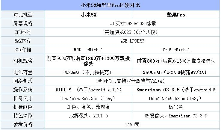 小米5X和坚果Pro对比评测:价格相同能力各有侧重点 性价比谁更高?