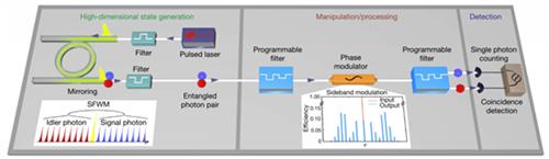 西安光机所在量子光学集成芯片方面取得重要进展