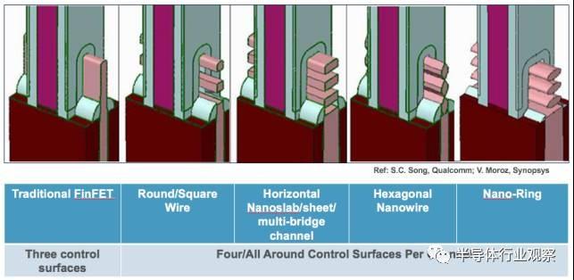 FinFET之后 集成电路该如何发展?